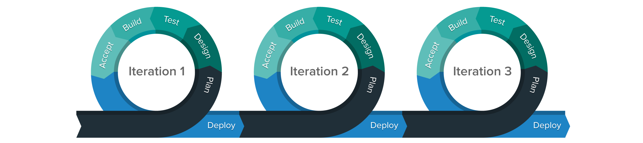 The agile software development process showing three iterations