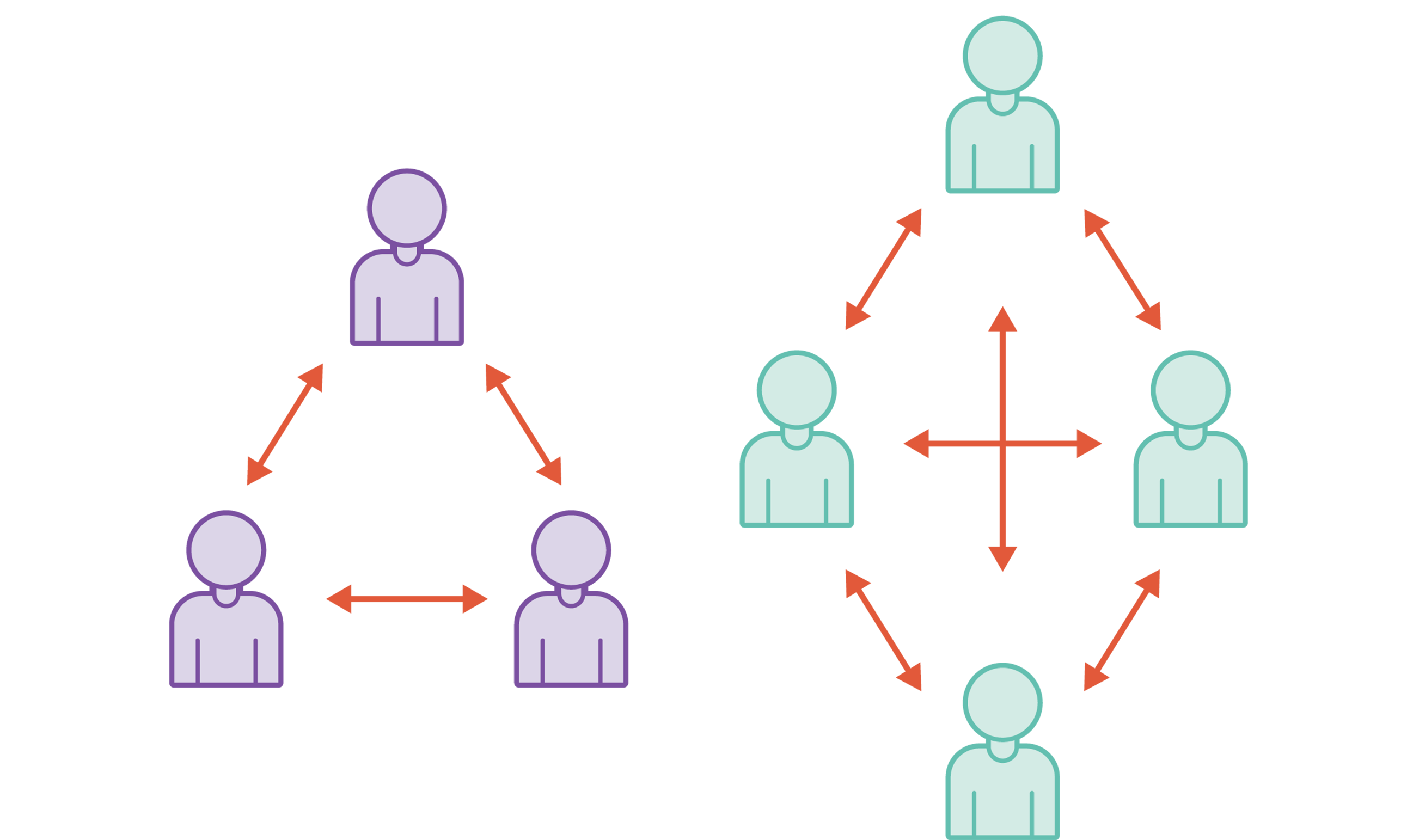 An illustration showing how communication changes as agile software development teams scale