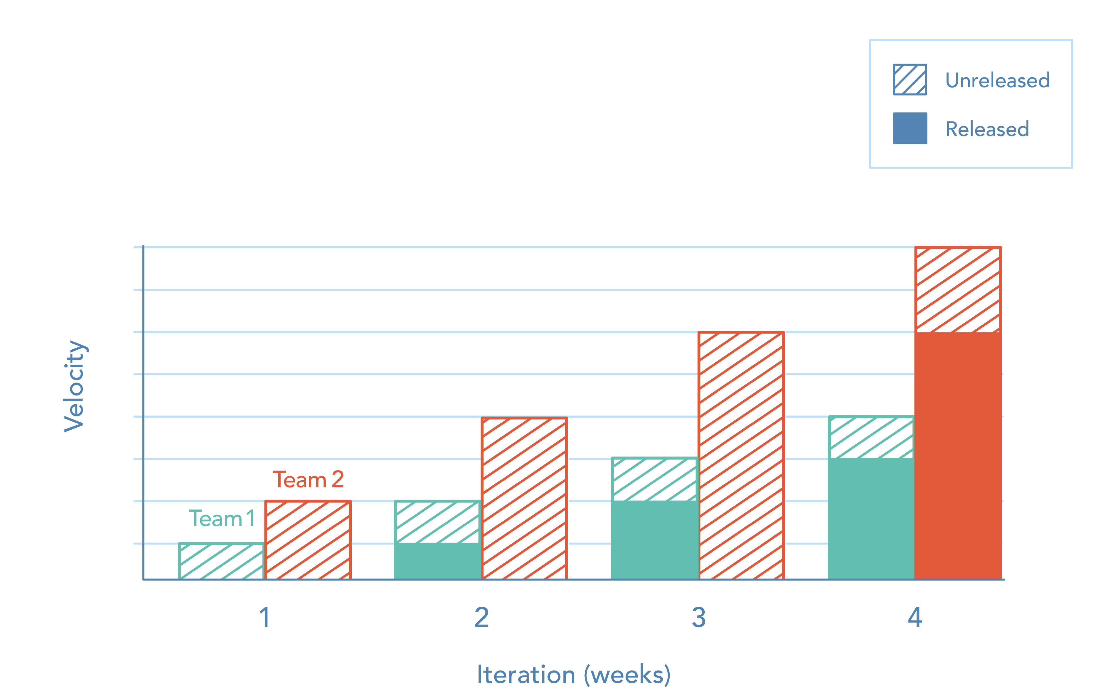 A chart comparing the velocity of two software development teams over several iterations