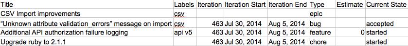 Pivotal Tracker epics in CSV