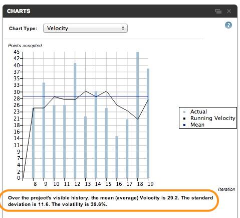 Pivotal Tracker Volatility chart
