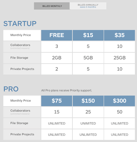 New Pivotal Tracker pricing page