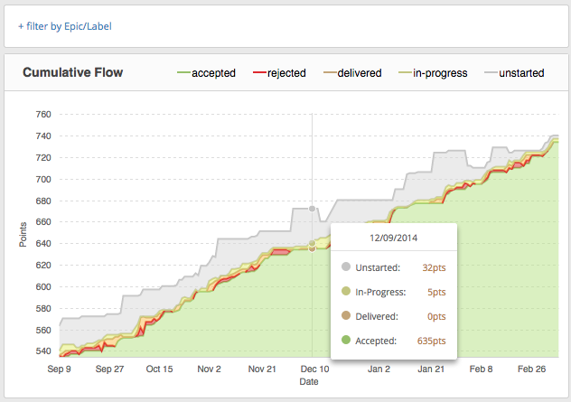 Cumulative Flow chart in Pivotal Tracker