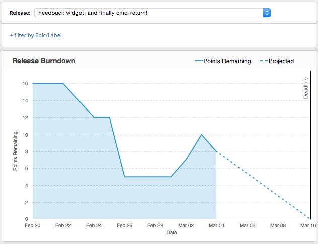 Burndown chart in Pivotal Tracker