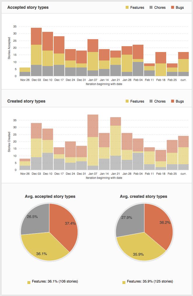 Story Type Breakdown in Pivotal Tracker