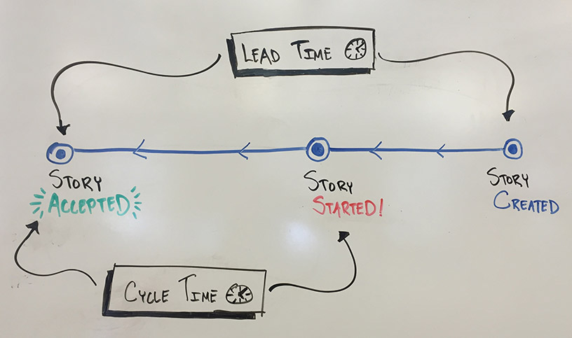 Cycle time vs. lead time