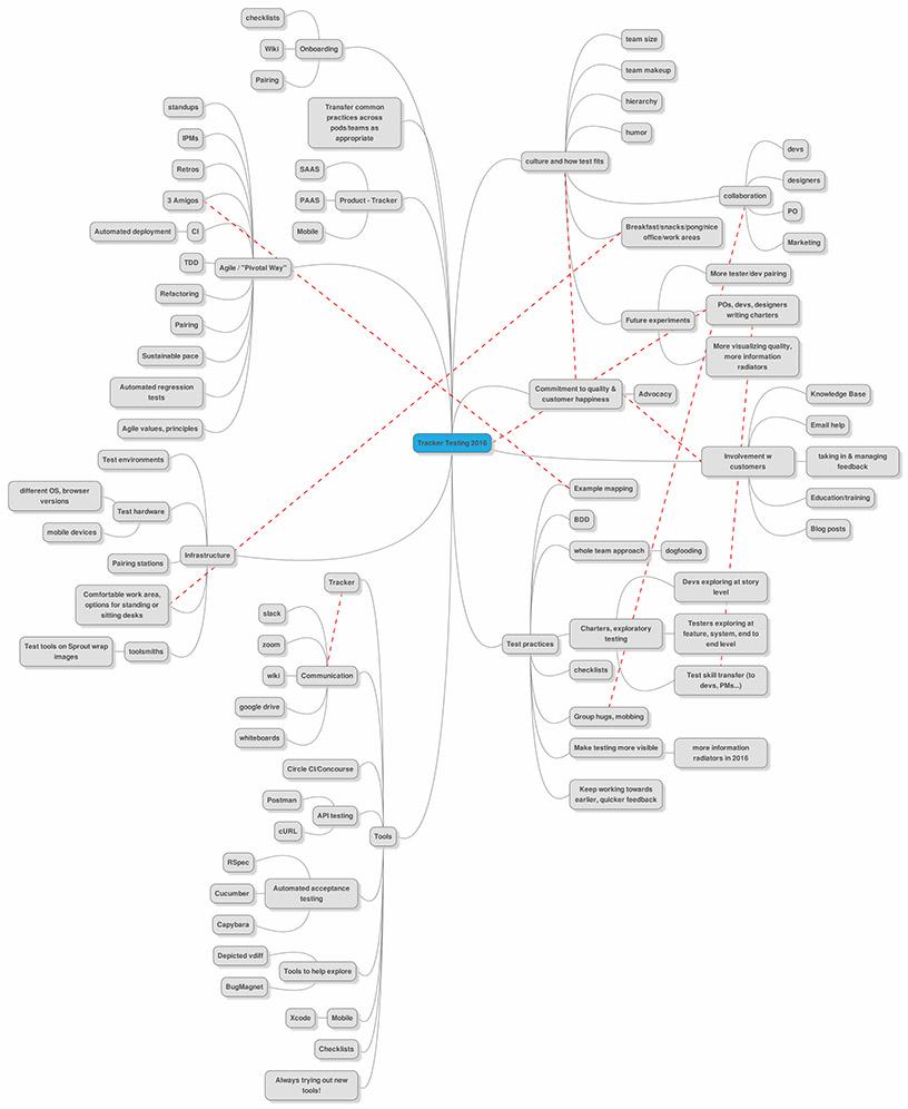 Screenshot of a mind map