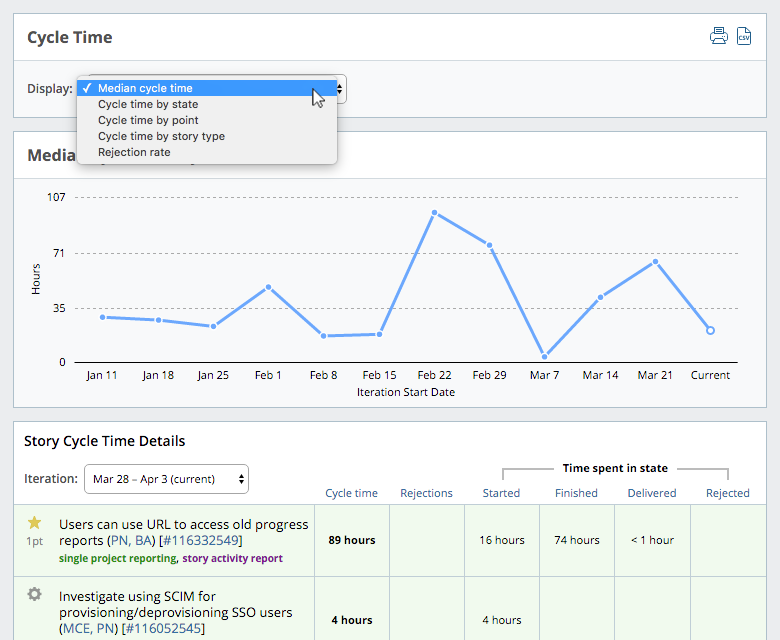 Cycle Time in Pivotal Tracker