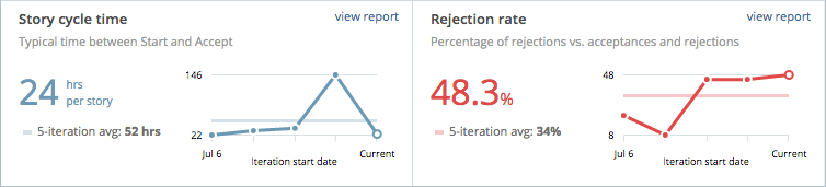 Story cycle time and rejection rate charts