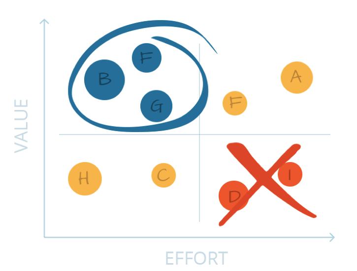 The value vs. effort model for prioritizing your roadmap