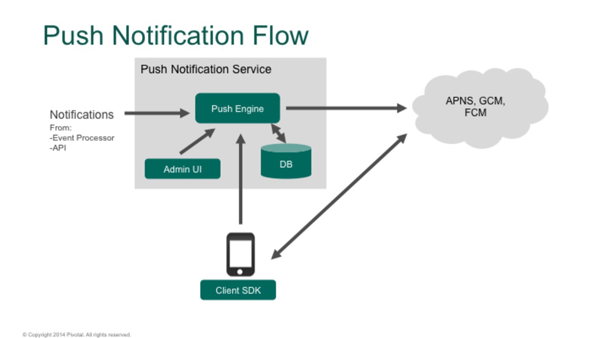 The Pivotal Push Notification Service flow.