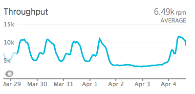 Graph showing peak Tracker traffic.