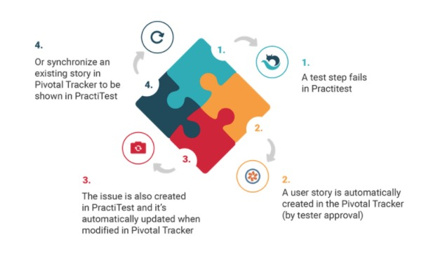 Using the Pivotal Tracker/PractiTest integration to create your agile workflow.